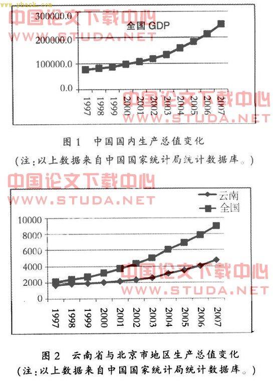 云南省教育投入与经济发展关系分析_云南省经济发展现状