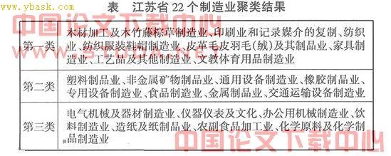 江苏省制造业【江苏省传统制造业的判定及升级研究】