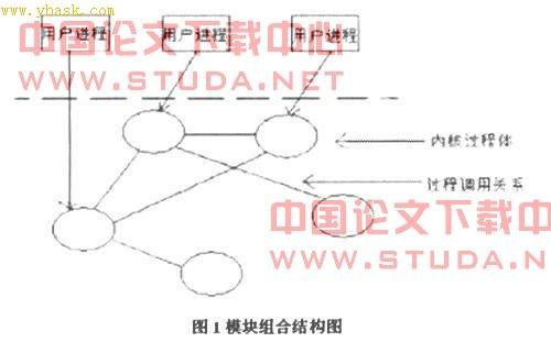 通用计算机操作系统典型体系结构综述|信息系统的体系结构