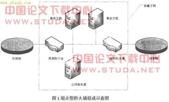 计算机网络混合型防火墙系统的设计与实现|计算机防火墙