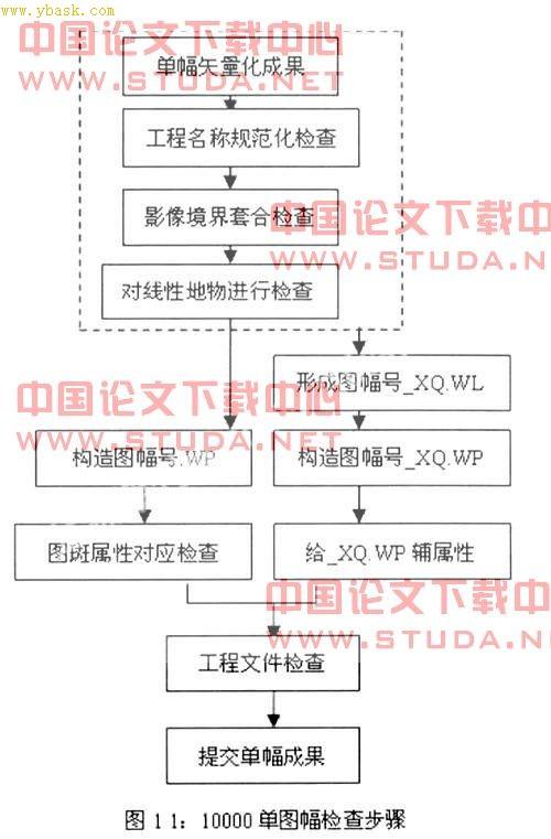 电脑数据入库出库步骤 [二调单幅图数据入库前检查步骤及内容探讨]